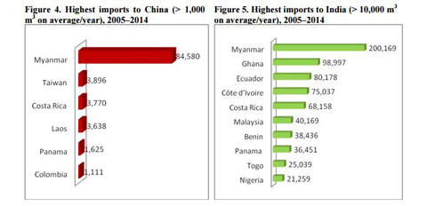 Teak Log Imports from Myanmar to China and India